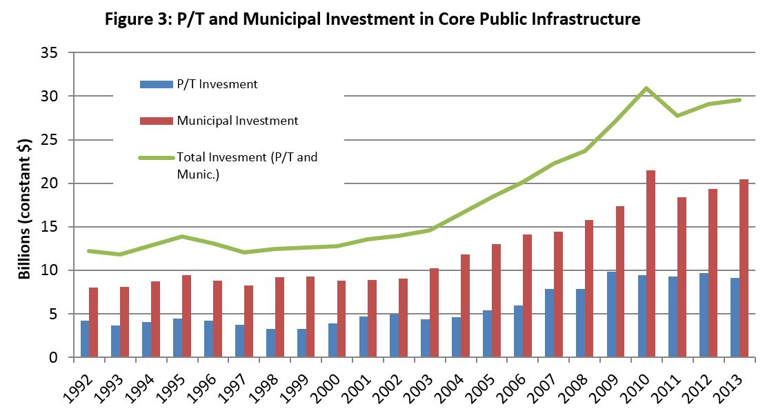 Figure 3: P/T and Municipal Investment in Core Public Infrastructure