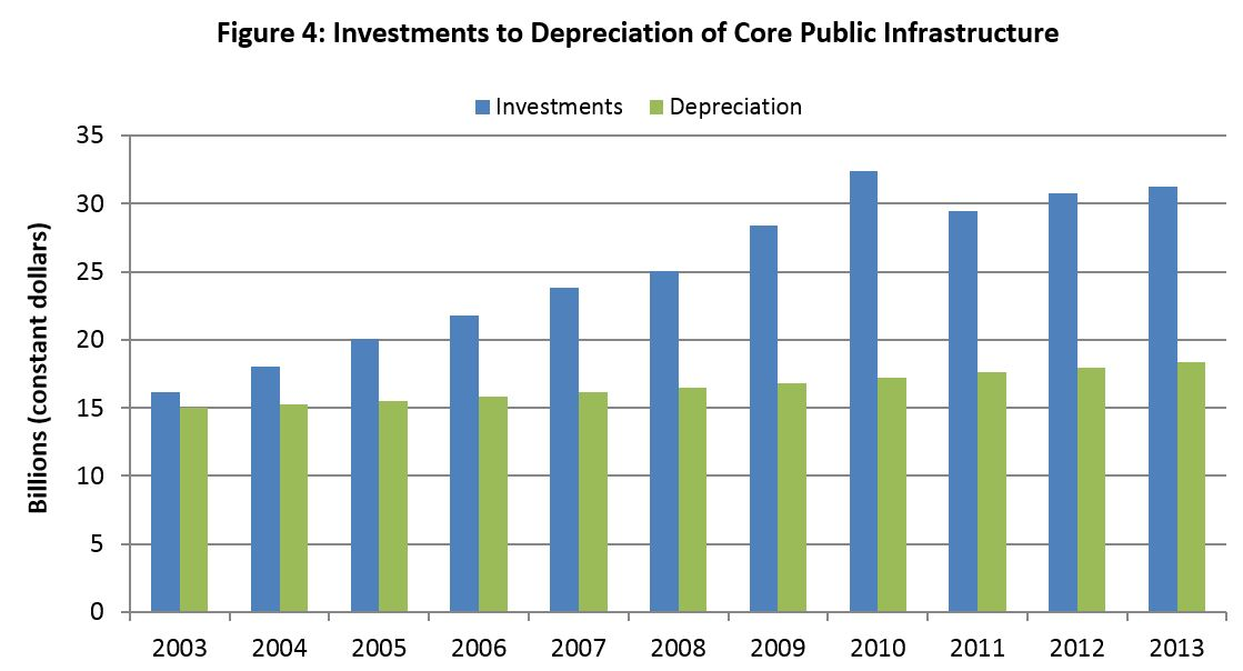 Figure 4: Investments to Depreciation of Core Public Infrastructure