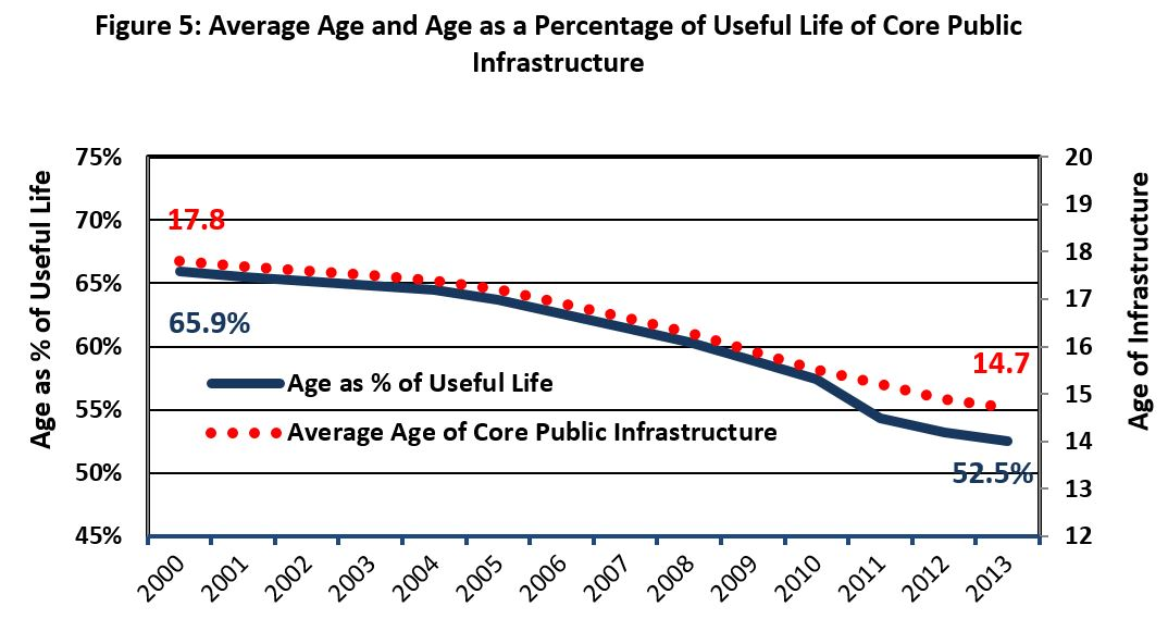 Figure 5: Average Age and Age as a Percentage of Useful Life of Core Public Infrastructure