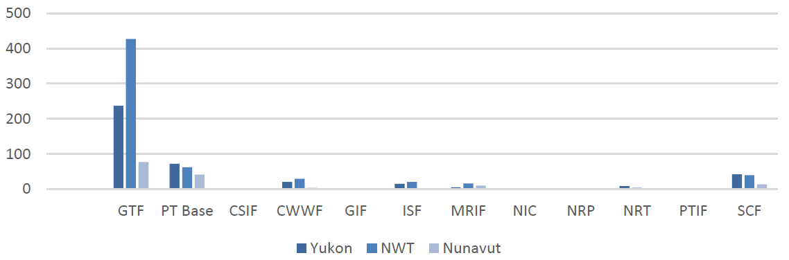 Figure 1: Number of Territorial Projects by INFC Program (2007-08 to 2017-18)