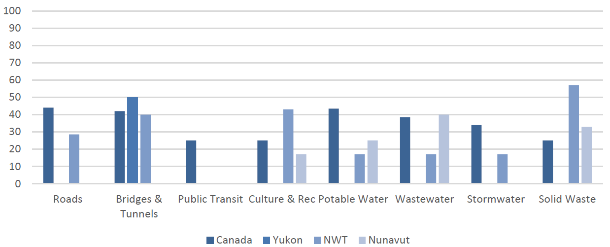 Figure 3: % of Organizations with Assessment Management Plans by Asset Category for the Territories Compared to Canada