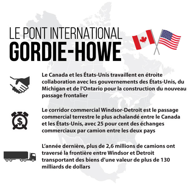 Gordie Howe International Bridge infographic