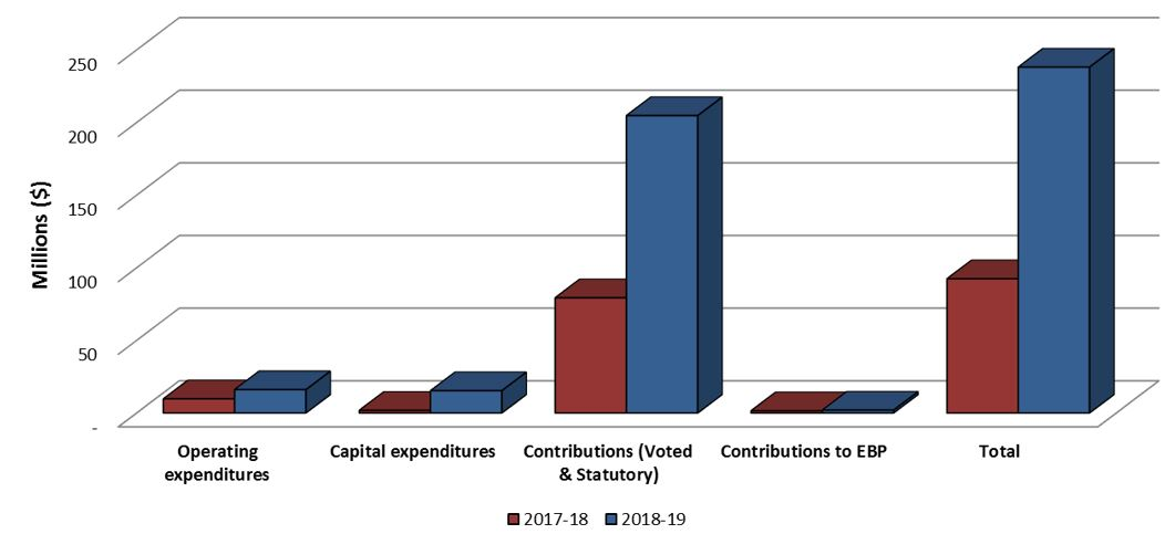 Graph 2: Comparison of Total Expenditures as of June 30, 2017 and June 30, 2018.