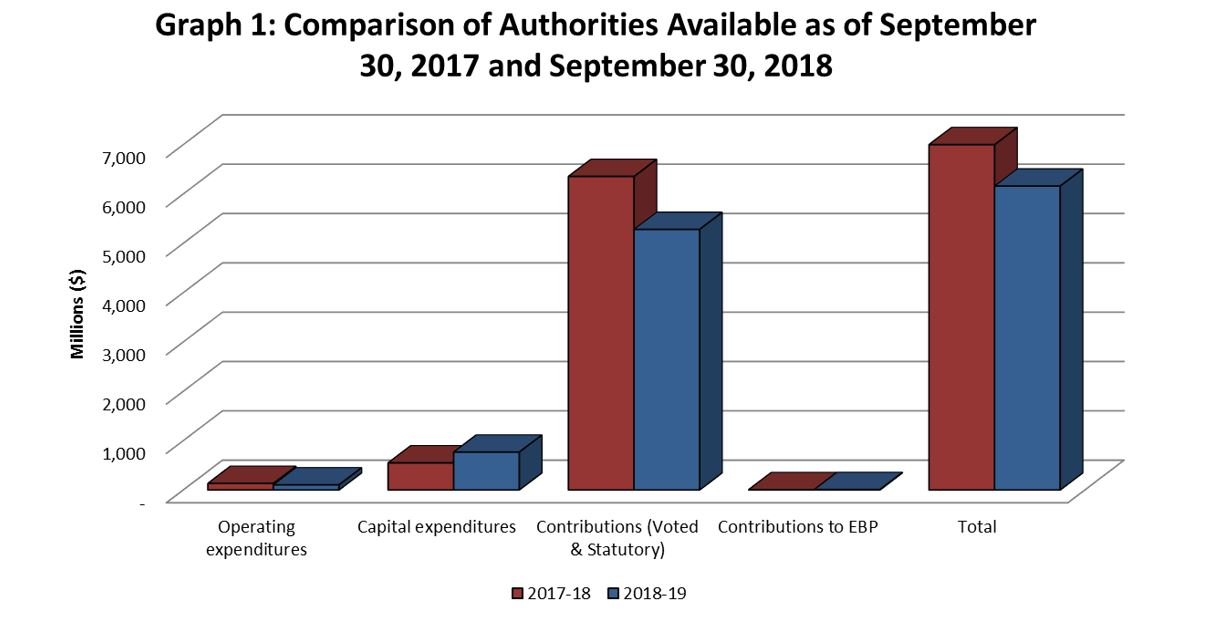 Graph 1: Comparison of Authorities Available as of September 30, 2017 and September 30, 2018.