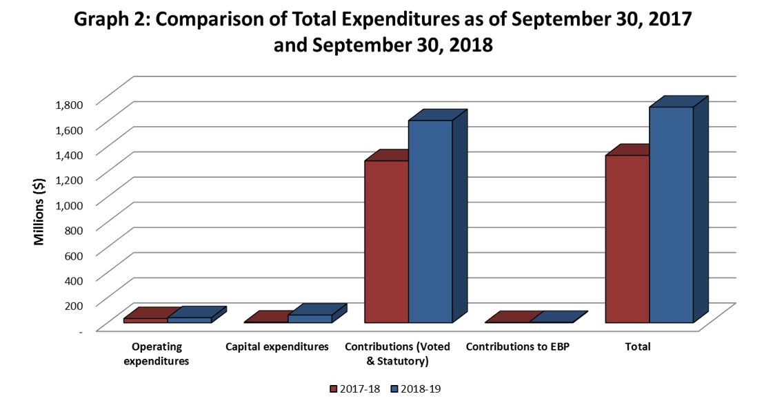 Graph 2: Comparison of Total Expenditures as of September 30, 2017 and September 30, 2018.