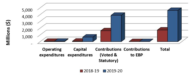 Graph 2: Comparison of Total Expenditures as of September 30, 2018 and June 30, 2018.